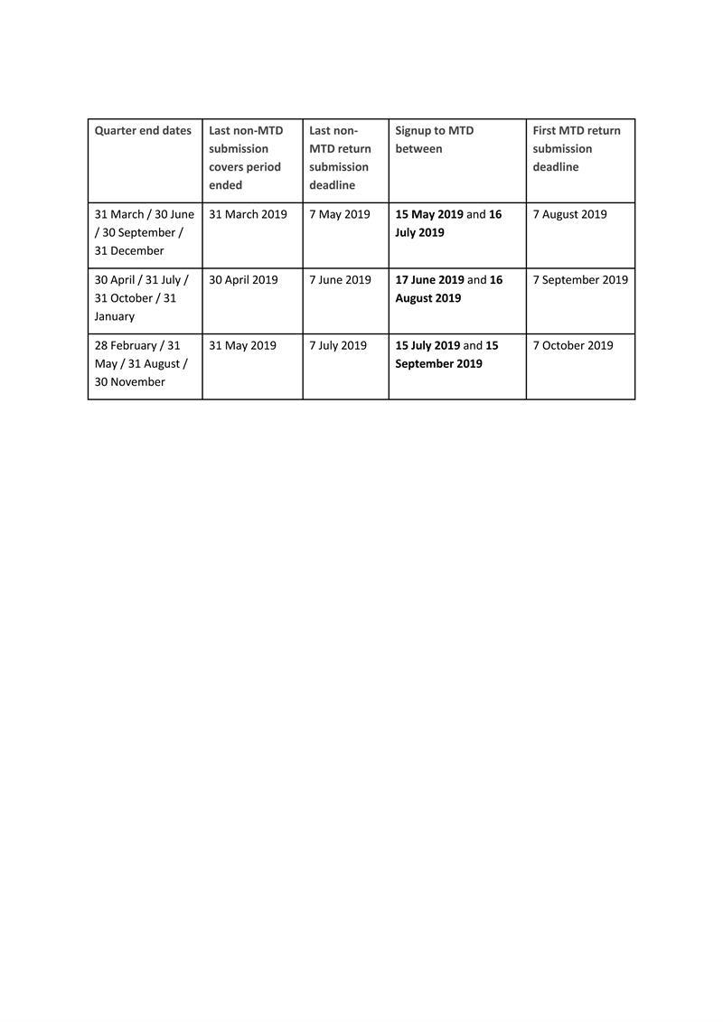 MTD dates
