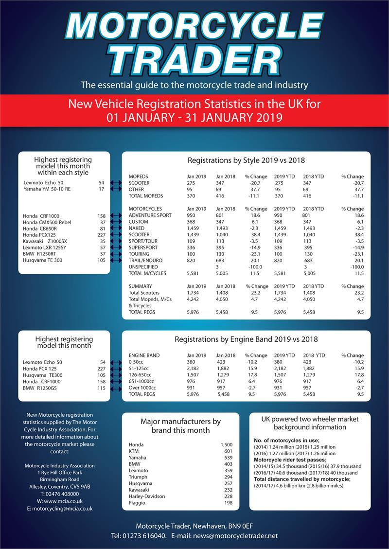 Registration Statics January 2019
